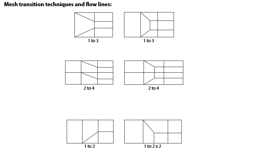 nie22-Mesh_transition_Techniques.jpg